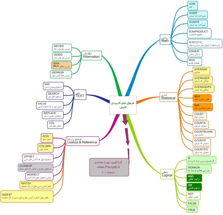نقشه فرمول های اکسل پیشرفته