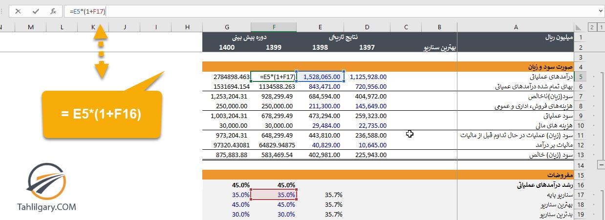 11 4 - تحلیل سناریو در مدلسازی مالی