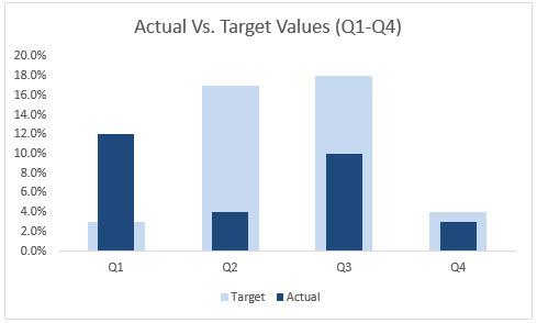 ایجاد نمودار KPI (واقعی و هدف) در اکسل