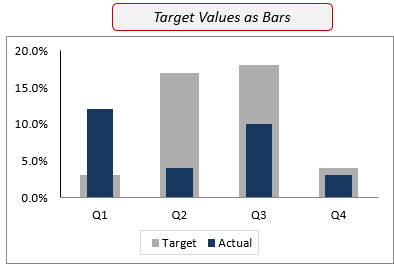 Actual vs. Target Chart in Excel Target Values as Bars - ایجاد نمودار KPI (واقعی و هدف) در اکسل