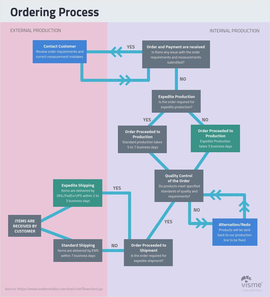 Business and Finance Flow charts Flow Chart - 44 نوع نمودار برای کاربردهای گوناگون