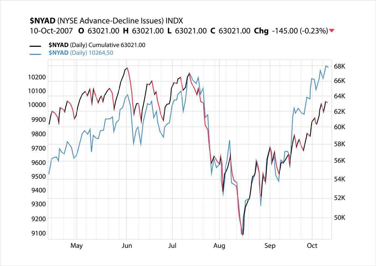 Business and Finance Stock Charts 1 - 44 نوع نمودار برای کاربردهای گوناگون