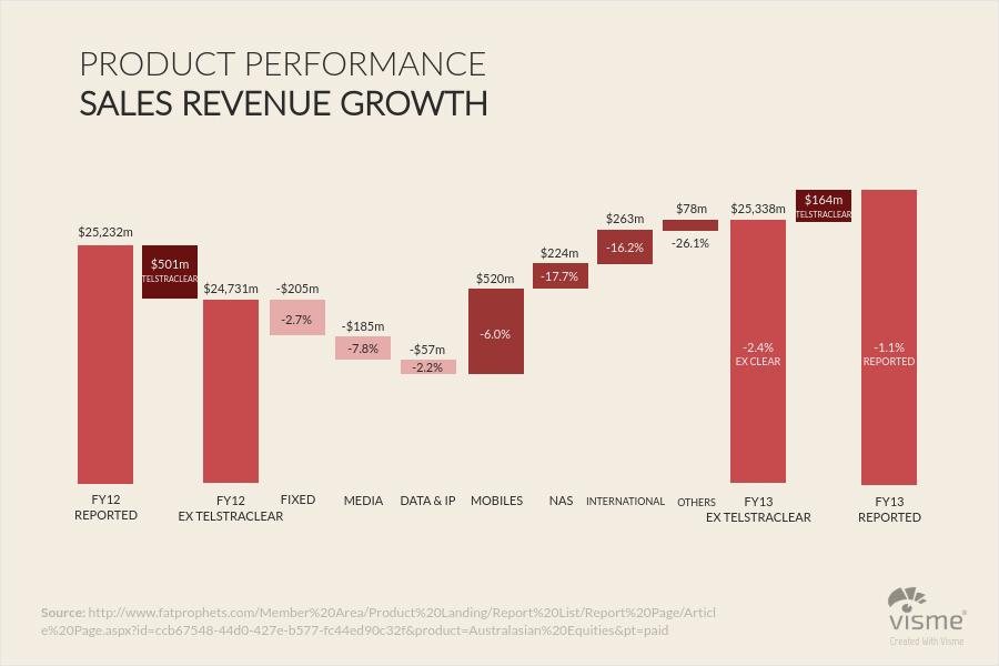 Business and Finance Waterfall charts 1 - 44 نوع نمودار برای کاربردهای گوناگون