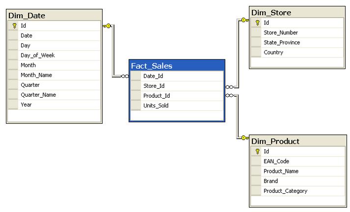 D2 1 - مدل سازی داده: آماده سازی داده در Power BI