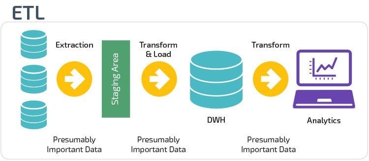 انبار داده (دیتاورهاس - Data Warehouse) چیست؟