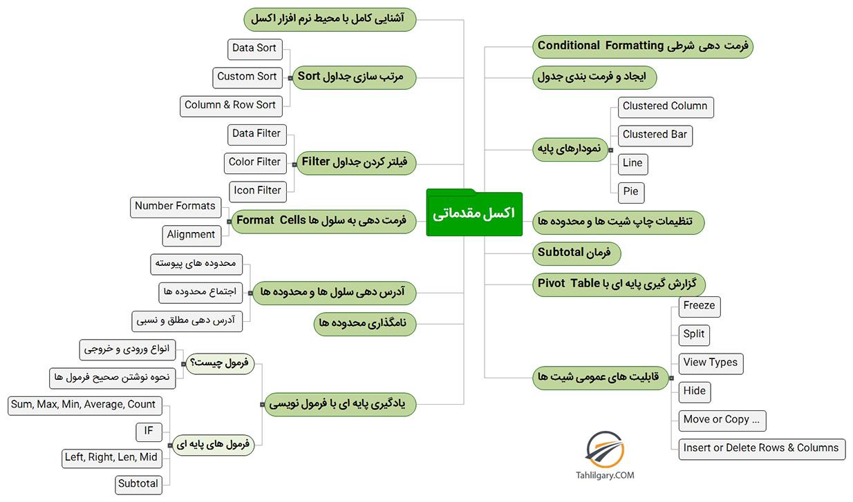 Excel beginners mindmap - آموزش نرم افزار اکسل