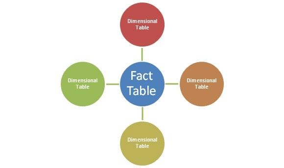 FactTable Image 4 min - چرا Data Modeling اهمیت دارد؟