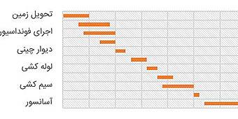 Gantt Excel FImage - مقایسه ستونها در اکسل