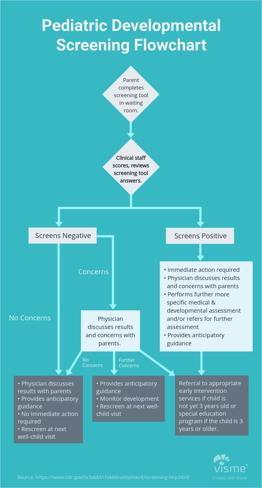 Health and Wellness Flow charts - 44 نوع نمودار برای کاربردهای گوناگون