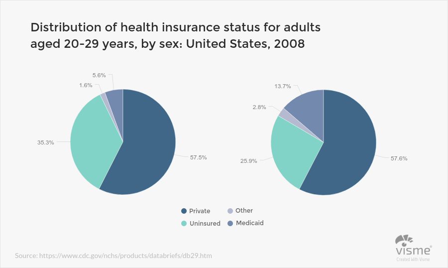 Health and Wellness Multi Pie Charts - 44 نوع نمودار برای کاربردهای گوناگون