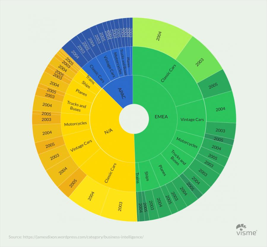 History Sunburst Charts - 44 نوع نمودار برای کاربردهای گوناگون