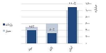 KPI Charts FImage 2 - ایجاد نمودار KPI (واقعی و هدف) در اکسل
