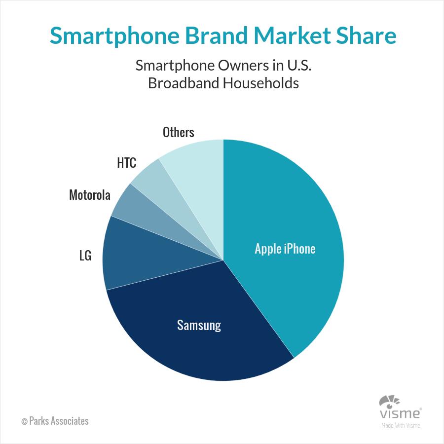 Marketing Pie Charts 1 - 44 نوع نمودار برای کاربردهای گوناگون