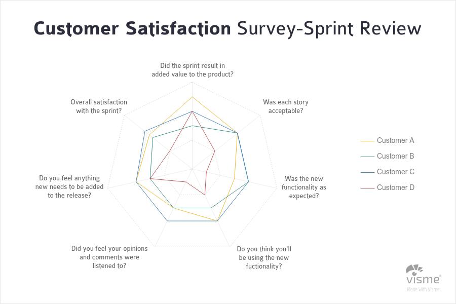 Marketing Spider Charts - 44 نوع نمودار برای کاربردهای گوناگون