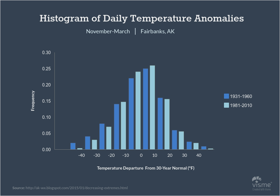 Meteorology and Environment Histograms - 44 نوع نمودار برای کاربردهای گوناگون