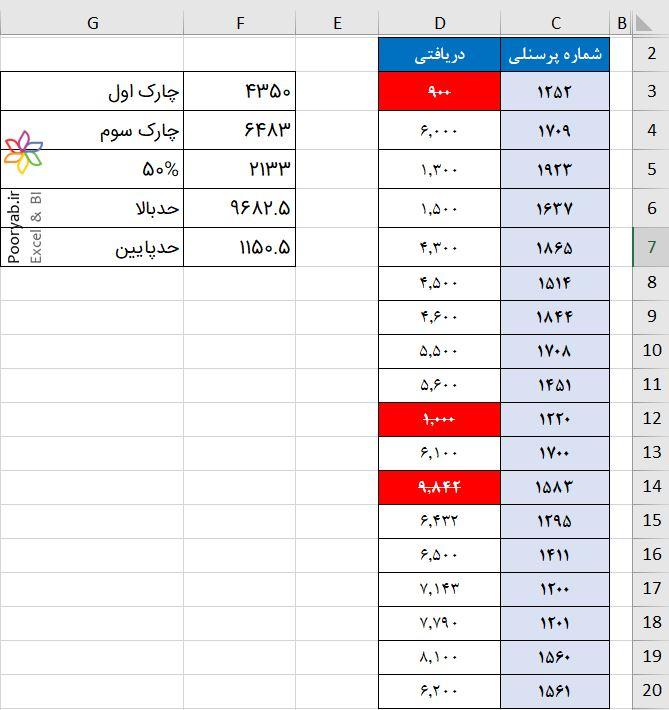 Outlier Detection Image1 min - تشخیص دادههای پرت در اکسل