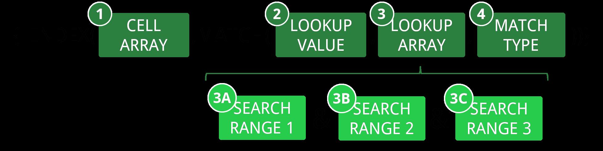 Structure INDEX MATCH array - جستجوی چند شرطی در اکسل