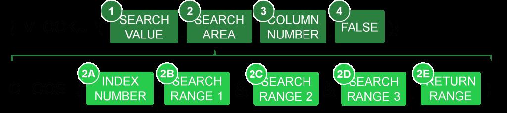 Structure VLOOKUP array 1024x229 1 - جستجوی چند شرطی در اکسل