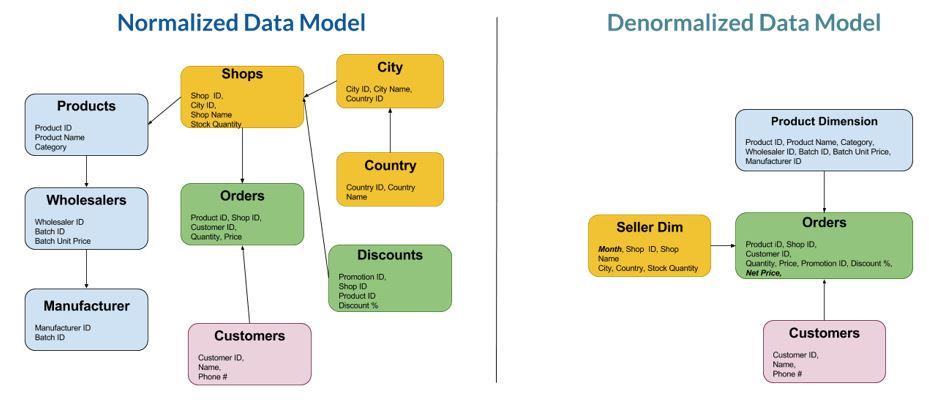 Why Datamodeling Image01 - چرا Data Modeling اهمیت دارد؟