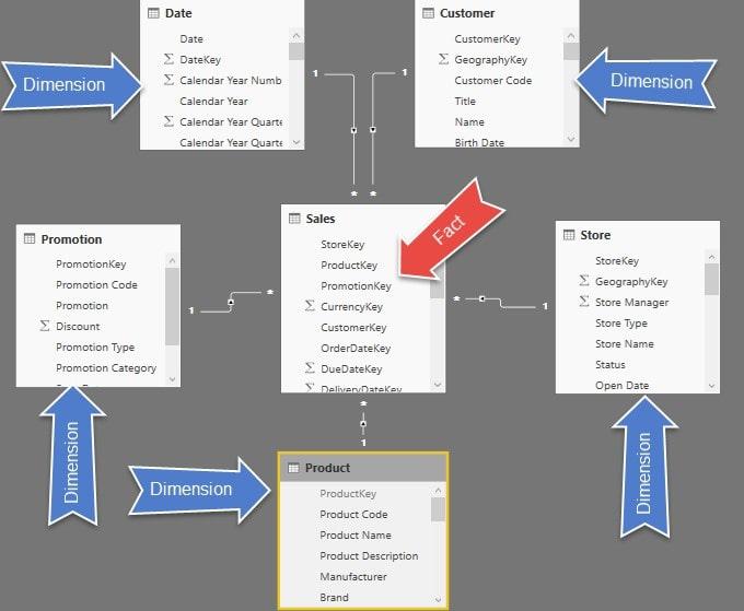 Why Datamodeling Image02 min - چرا Data Modeling اهمیت دارد؟