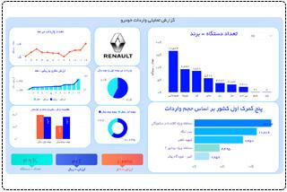 atieh sabbaghi powerbi - نمونه داشبورد های Power BI (نمونه کارهای پاوربی آی)