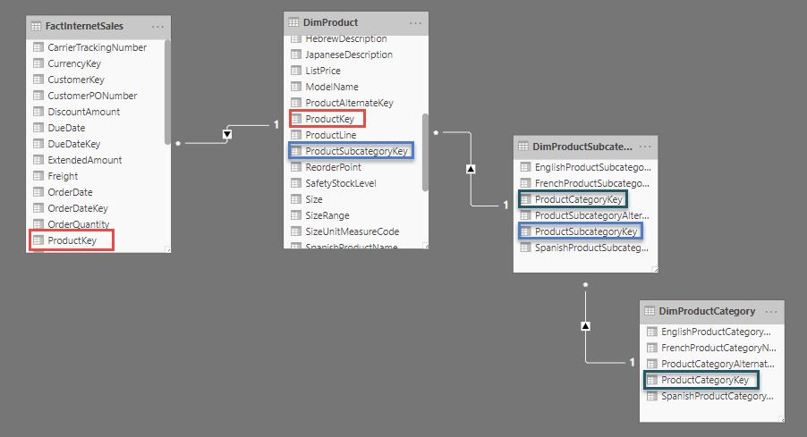 c4 Copy - مدل سازی داده؛ به سوی مدل ستاره ای