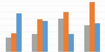 chart 20 - رسم نمودار ستونی clustered column در اکسل