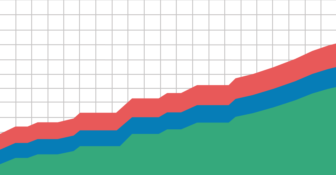 cumulative sales - محاسبه مقادیر تجمعی در Power BI