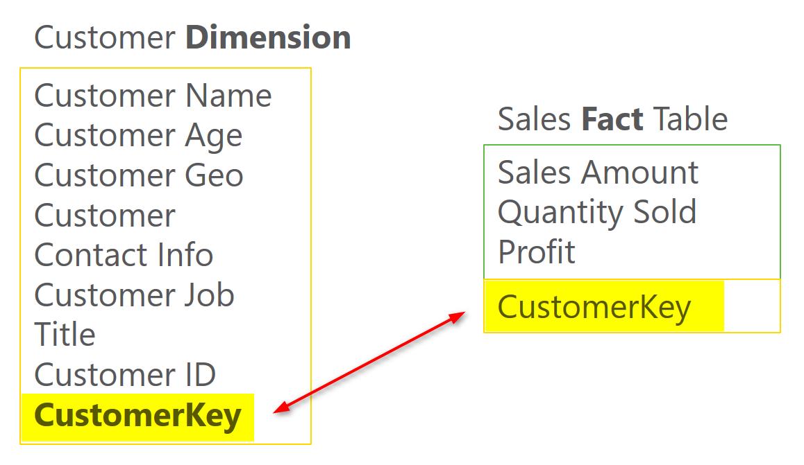 d6 - مدل سازی داده: آماده سازی داده در Power BI