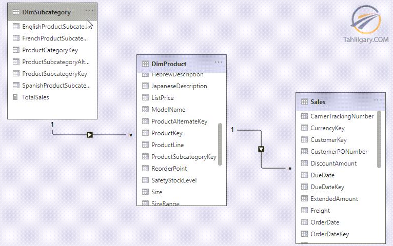 استفاده از متغیر و تابع EARLIER در زبان DAX