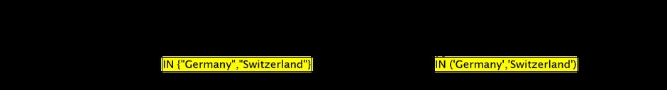 نمونه فرمول نویسی DAX