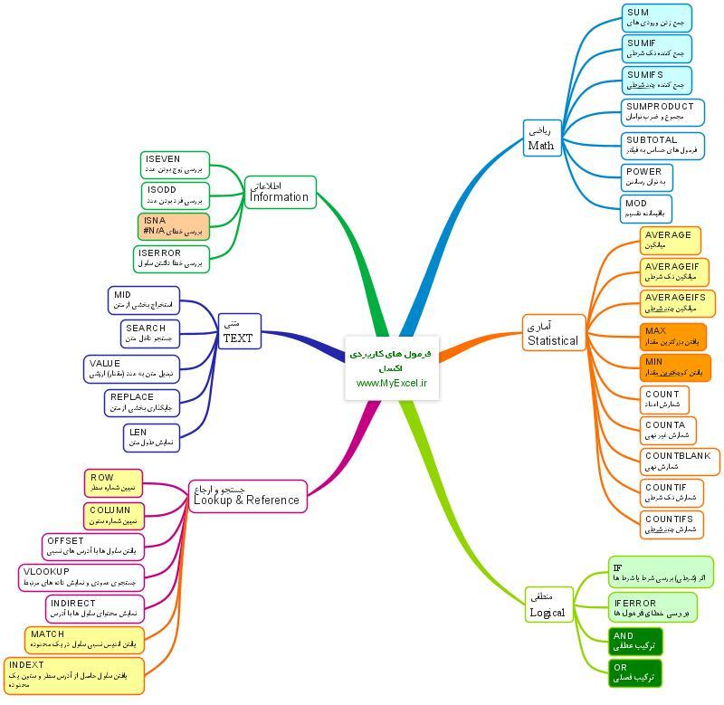نقشه فرمول های اکسل