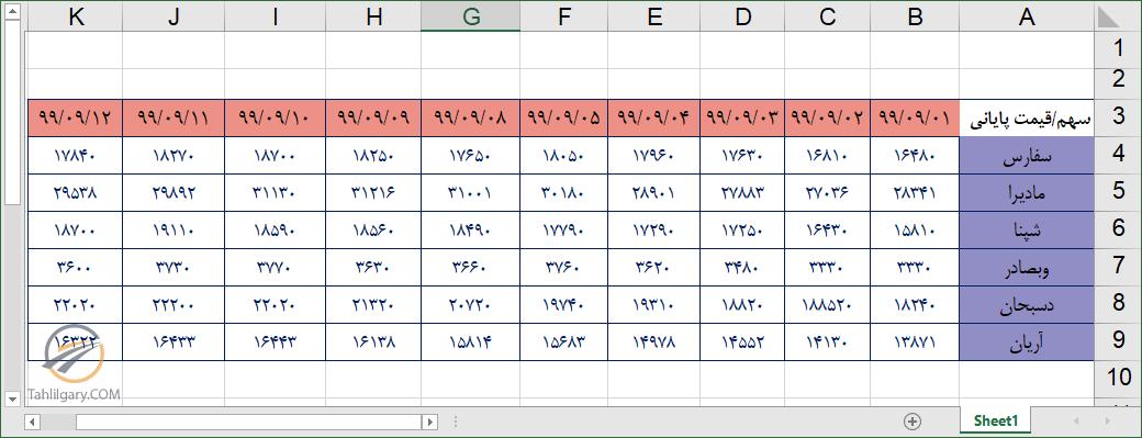 offset 11 - کاربرد تابع offset در اکسل