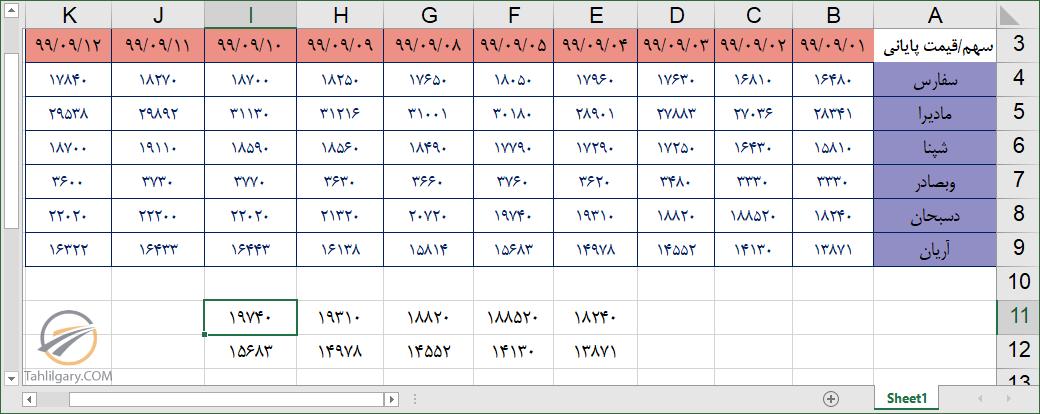 offset 22 - کاربرد تابع offset در اکسل
