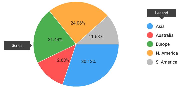 overview chart elements - سوالات متداول در مصاحبه های شغلی پاور بی آی (قسمت سوم)
