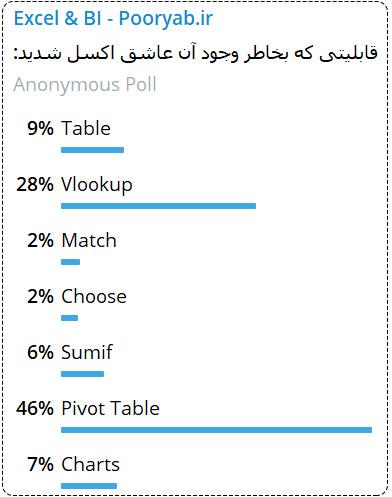 نظرسنجی در مورد Pivot Table