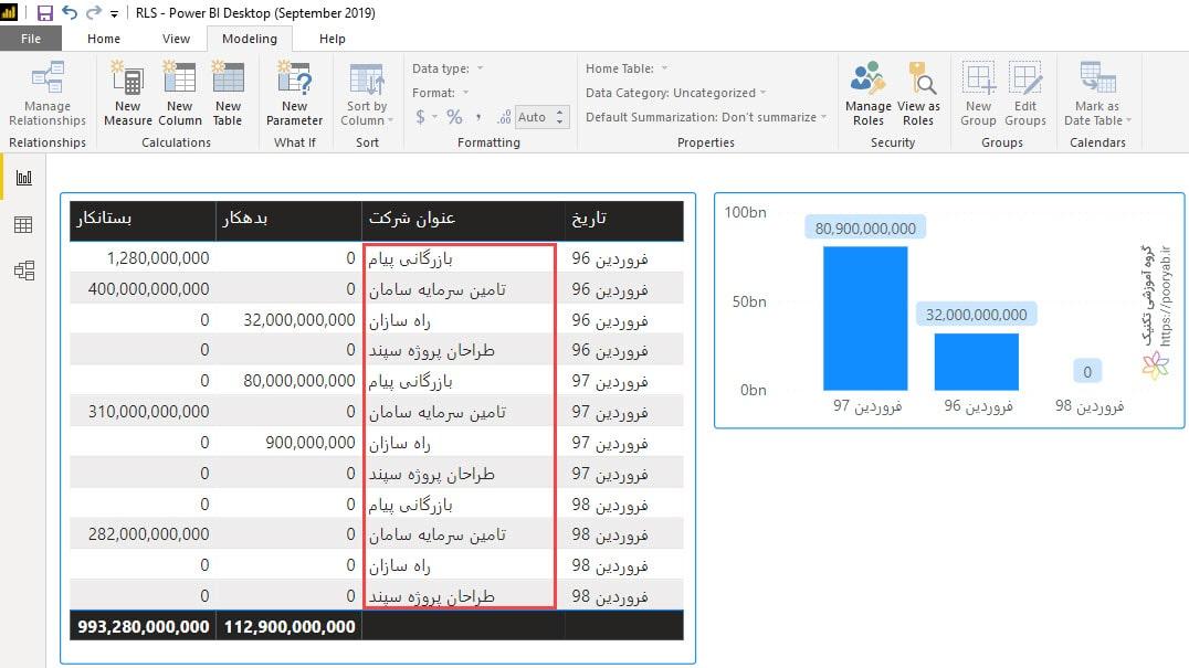 rls 05 pbi charts min - آموزش پیاده سازی سطح دسترسی در Power BI