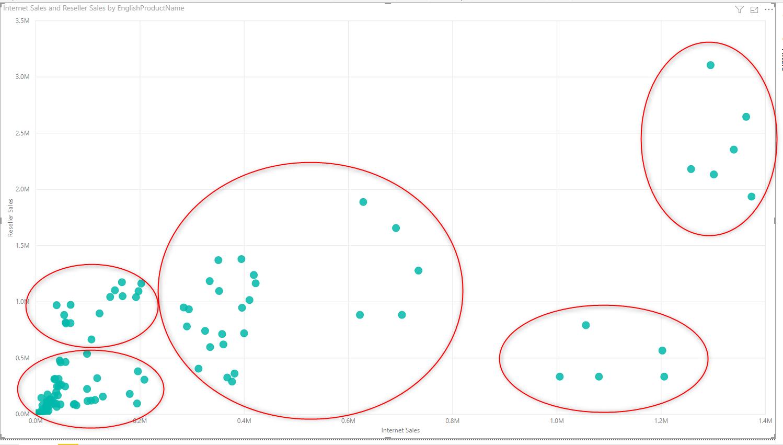 scatter - خوشه بندی داده ها در Power BI