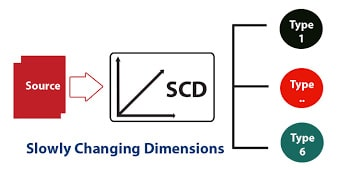 scd fimage min - Slowly Changing Dimension چیست؟