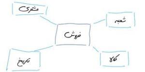 start schema fimage min 300x150 - مطالب آموزشی