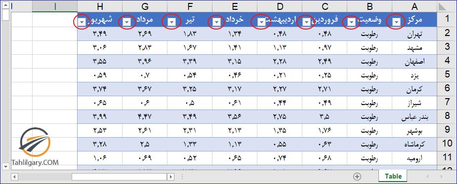 ایجاد جدول (table) در اکسل