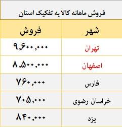 جدول داده ها