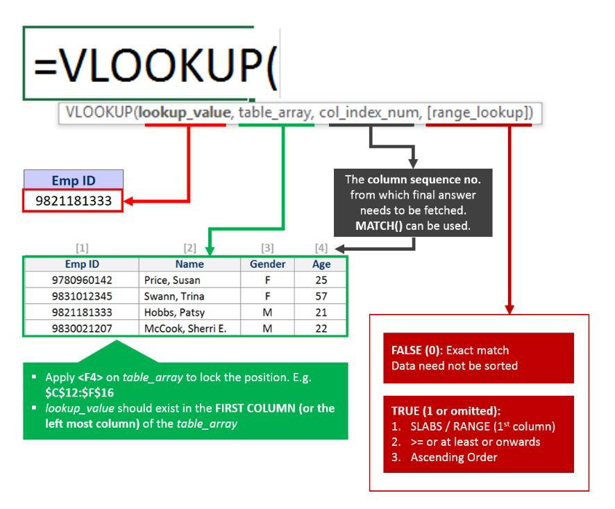 فرمول VLookup در اکسل